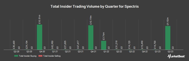 Insider Trading History for Spectris (LON:SXS)