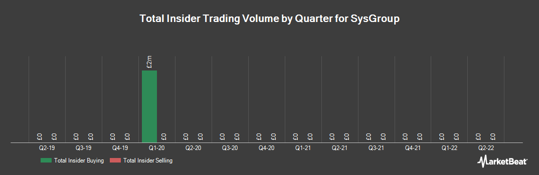 Insider Trading History for SysGroup (LON:SYS)