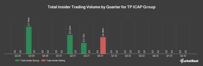 Insider Trading History for Tp Icap (LON:TCAP)