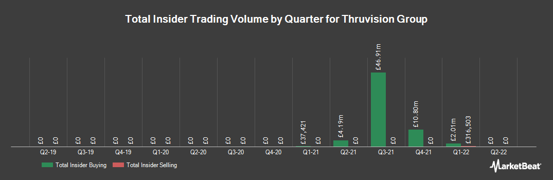 Insider Trading History for Thruvision Group (LON:THRU)