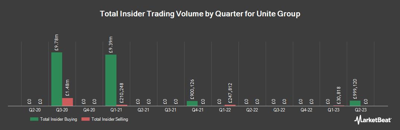 Insider Trading History for UNITE Group (LON:UTG)