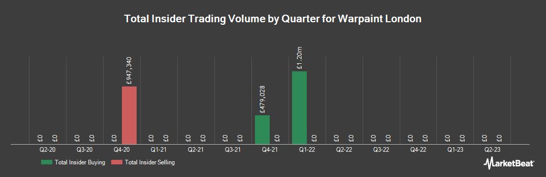 Insider Trading History for Warpaint London (LON:W7L)