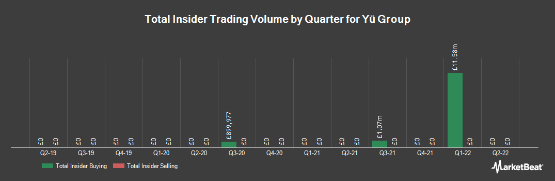 Insider Trading History for Yu Group (LON:YU)