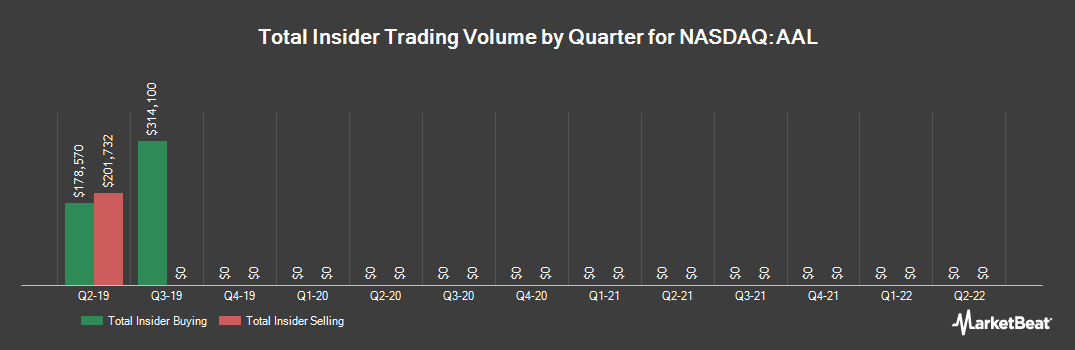 Insider Trading History for American Airlines Group (NASDAQ:AAL)