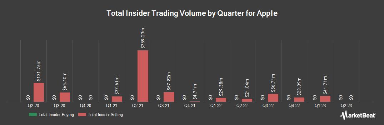 Insider Trading History for Apple (NASDAQ:AAPL)