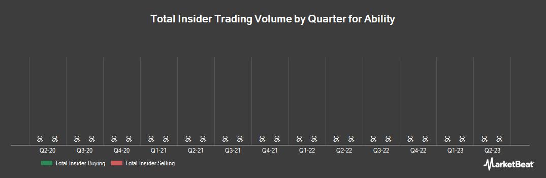 Insider Trading History for Ability (NASDAQ:ABIL)