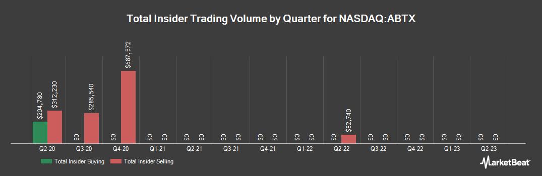 Insider Trading History for Allegiance Bancshares (NASDAQ:ABTX)