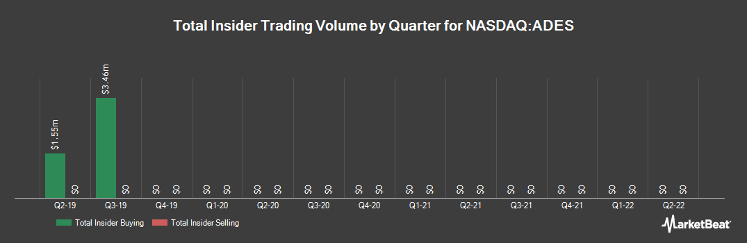 Insider Trading History for Advanced Emissions Solutions (NASDAQ:ADES)