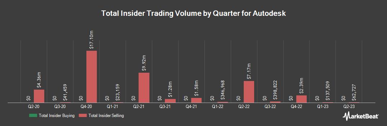 Insider Trading History for Autodesk (NASDAQ:ADSK)