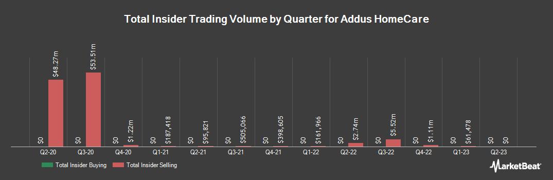 Insider Trading History for Addus Homecare (NASDAQ:ADUS)