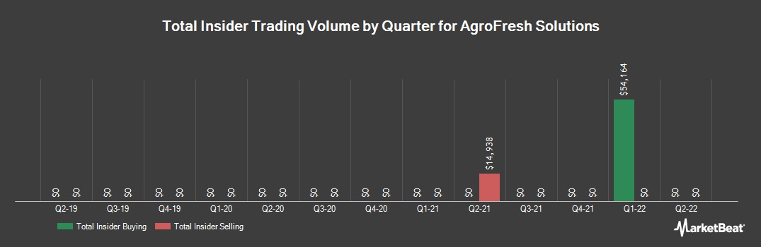 Insider Trading History for AgroFresh Solutions (NASDAQ:AGFS)