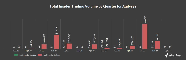 Insider Trading History for Agilysys (NASDAQ:AGYS)