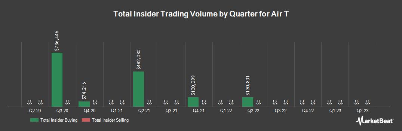 Insider Trading History for Air T (NASDAQ:AIRT)