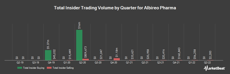Insider Trading History for Albireo Pharma (NASDAQ:ALBO)