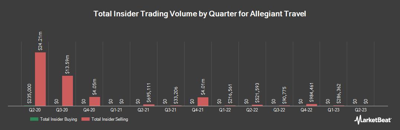Insider Trading History for Allegiant Travel (NASDAQ:ALGT)