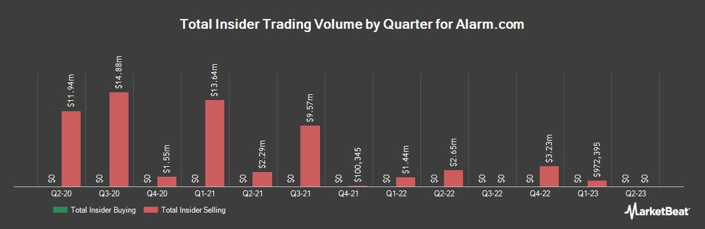 Insider Trading History for AlarmCom (NASDAQ:ALRM)