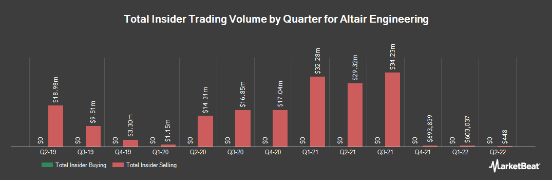 Insider Trading History for Altair Engineering (NASDAQ:ALTR)