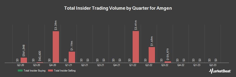 Insider Trading History for Amgen (NASDAQ:AMGN)