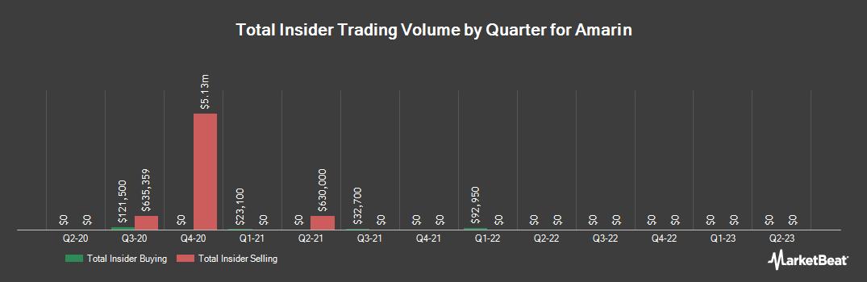 Insider Trading History for Amarin (NASDAQ:AMRN)