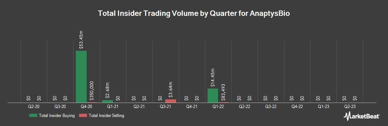 Insider Trading History for AnaptysBio (NASDAQ:ANAB)