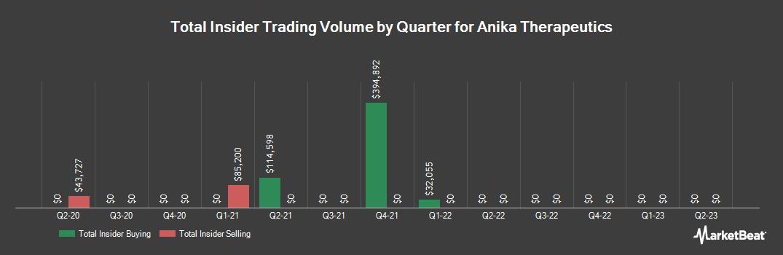 Insider Trading History for Anika Therapeutics (NASDAQ:ANIK)