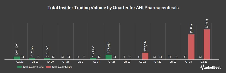 Insider Trading History for ANI Pharmaceuticals (NASDAQ:ANIP)
