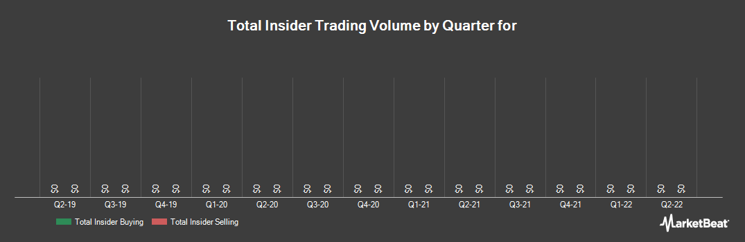 Insider Trading History for American Outdoor Brands (NASDAQ:AOBC)