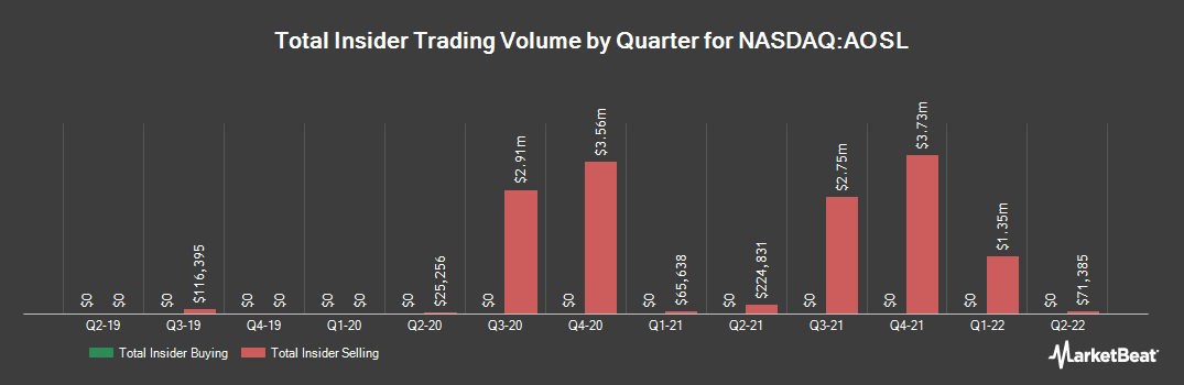 Insider Trading History for Alpha and Omega Semiconductor (NASDAQ:AOSL)