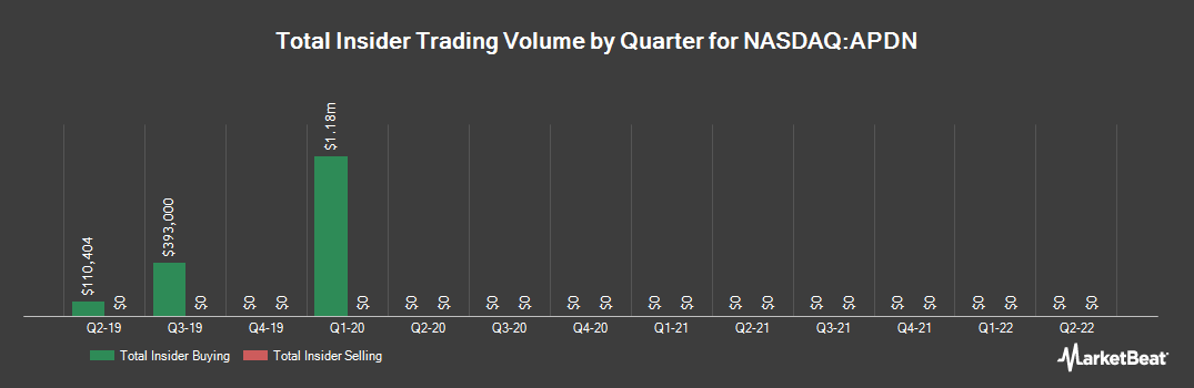 Insider Trading History for Applied DNA Sciences (NASDAQ:APDN)