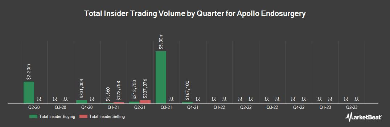 Insider Trading History for Apollo Endosurgery (NASDAQ:APEN)