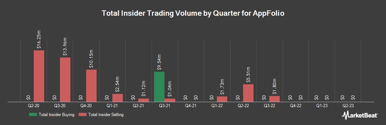 Insider Trading History for AppFolio (NASDAQ:APPF)