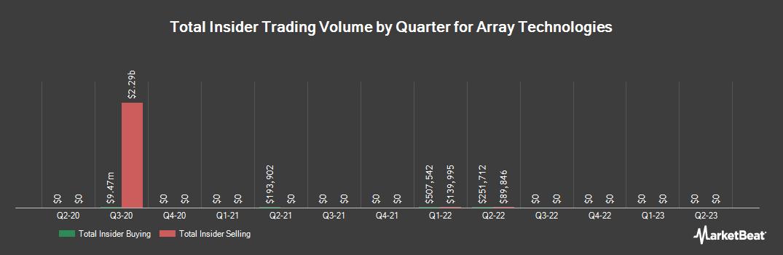 Insider Trading History for Array Biopharma (NASDAQ:ARRY)