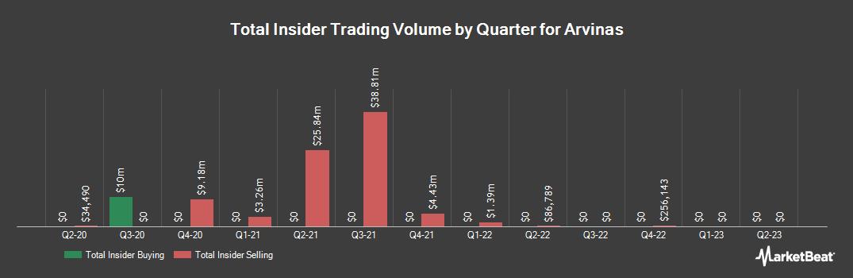 Insider Trading History for Arvinas (NASDAQ:ARVN)