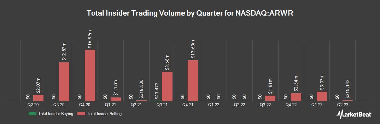 Insider Trading History for Arrowhead Pharmaceuticals (NASDAQ:ARWR)