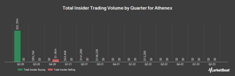 Insider Trading History for Athenex (NASDAQ:ATNX)