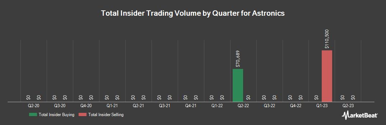 Insider Trading History for Astronics (NASDAQ:ATRO)