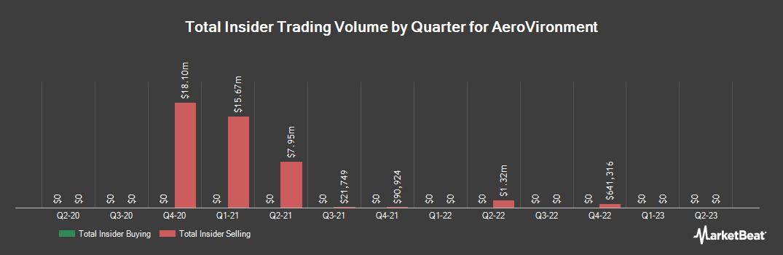 Insider Trading History for AeroVironment (NASDAQ:AVAV)