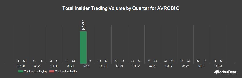 Insider Trading History for Avrobio (NASDAQ:AVRO)