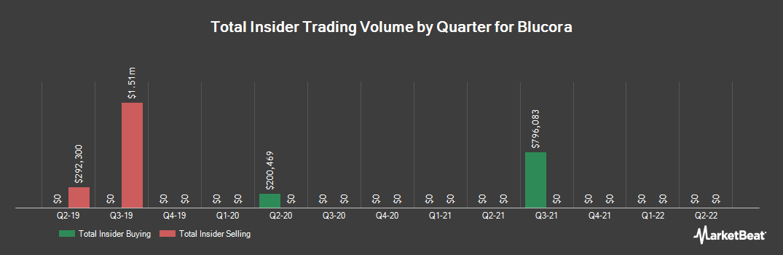 Insider Trading History for Blucora (NASDAQ:BCOR)