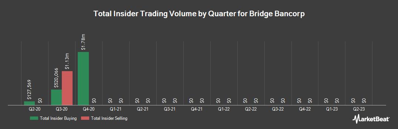 Insider Trading History for Bridge Bancorp (NASDAQ:BDGE)