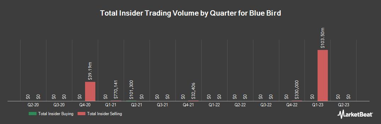 Insider Trading History for Blue Bird (NASDAQ:BLBD)