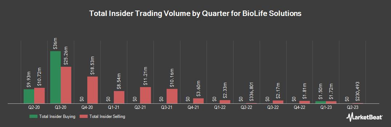 Insider Trading History for BioLife Solutions (NASDAQ:BLFS)