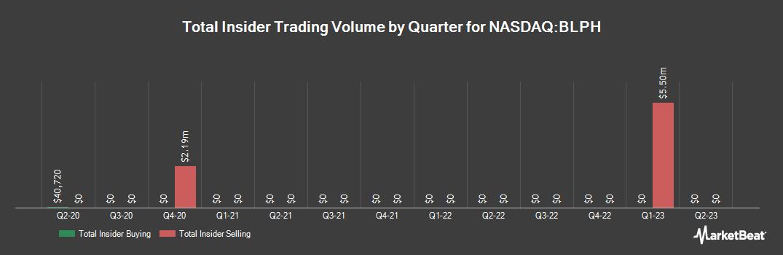 Insider Trading History for Bellerophon Therapeutics (NASDAQ:BLPH)