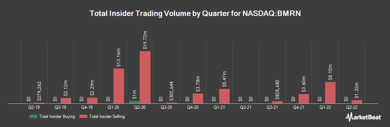 Insider Trading History for BioMarin Pharmaceutical (NASDAQ:BMRN)