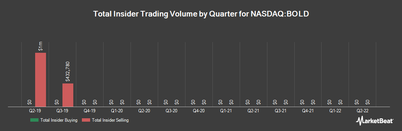 Insider Trading History for Audentes Therapeutics (NASDAQ:BOLD)