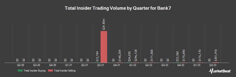 Insider Trading History for Bank7 (NASDAQ:BSVN)