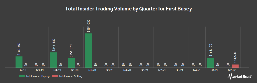 Insider Trading History for First Busey (NASDAQ:BUSE)