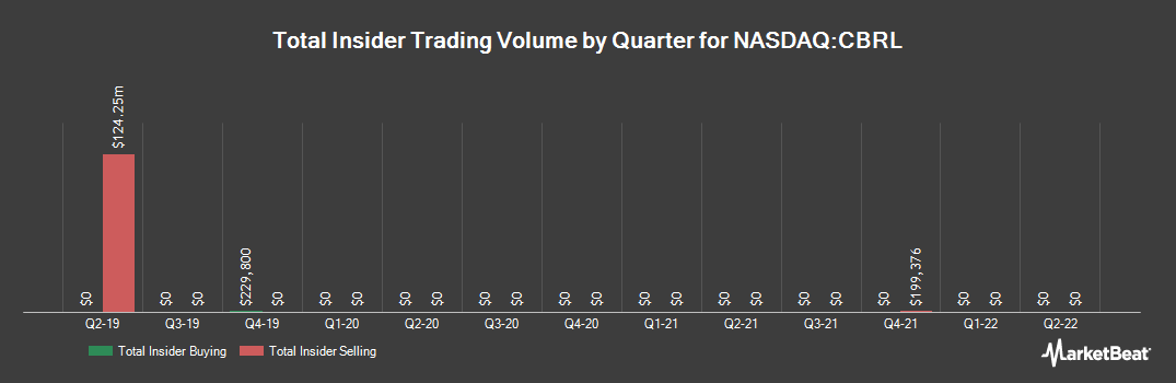 Insider Trading History for Cracker Barrel Old Country Store (NASDAQ:CBRL)