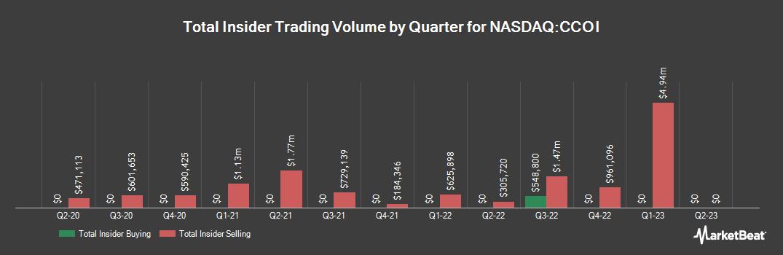 Insider Trading History for Cogent Communications (NASDAQ:CCOI)