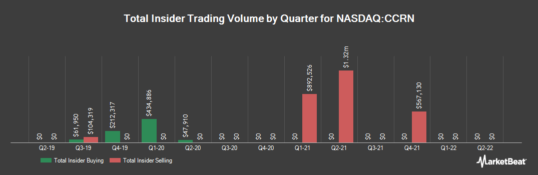 Insider Trading History for Cross Country Healthcare (NASDAQ:CCRN)